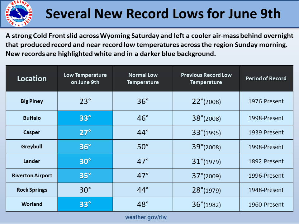 Record-Setting Cold Temps Recorded This Weekend | | Big Horn Radio