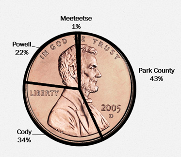Breakdown of Park County's 5th Penny Tax