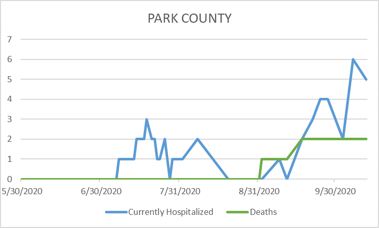 Graph of Park County COVID-19 Deaths and Hospitalizations