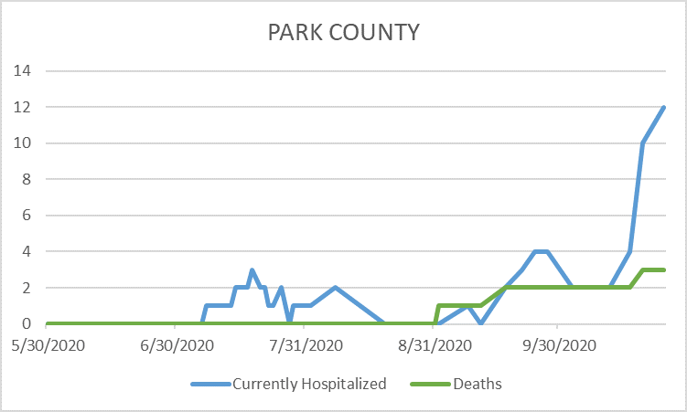 Park County's cases as of 10/26
