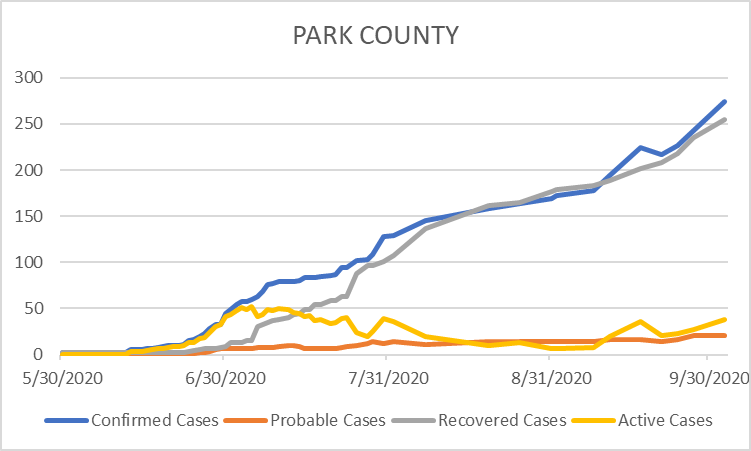 Park County COVID Cases in early October