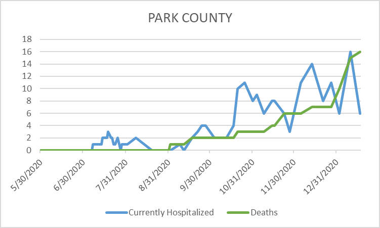 COVID-19 Cases and Deaths in Park County (1/24)