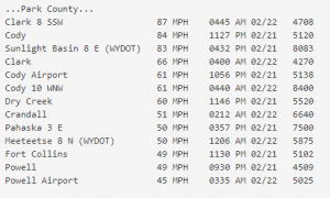 Highest Wind Reports for 02/22/21