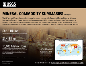 2020 Mineral Commodities