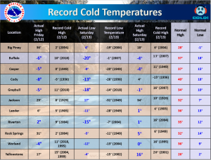 Record Cold Temperatures, Feb. 12-13