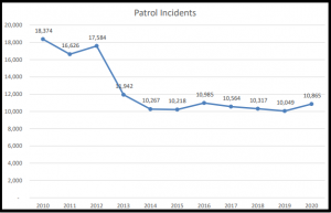 Park County Patrol Incidents (2010-2020)