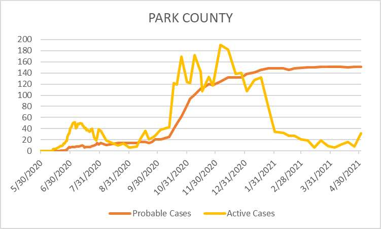 Park County COVID-19 Cases, 05/03/21