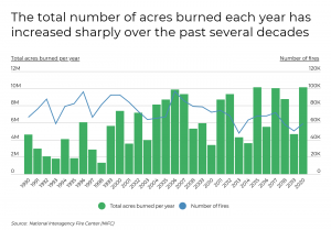 The total number of acres burned each year has increased over time