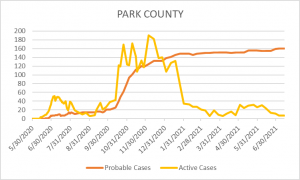 COVID-19 Cases in Park County, 07-12-21