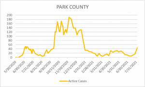 Park County COVID Cases 8-5-21