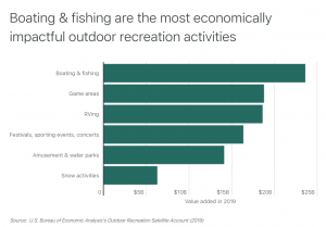 Outdoorsy Outdoor Recreation Economic Impact Activities