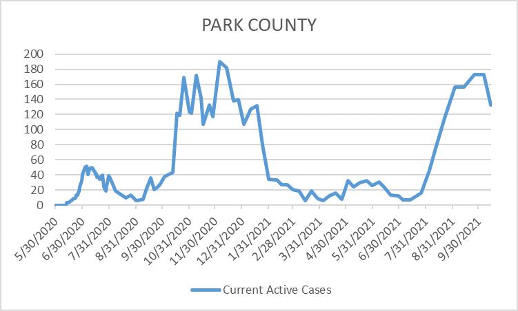 Park County COVID Graph 10-15-21